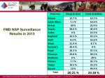 fmd nsp surveillance results in 20131