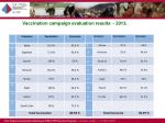 vaccination campaign evaluation results 2013