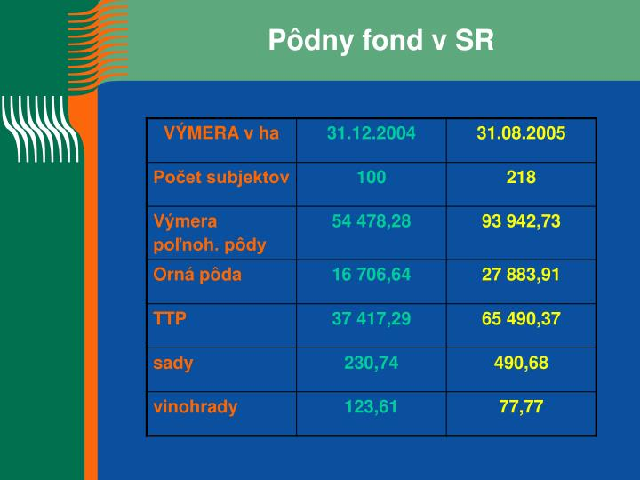 Pôdny fond v SR