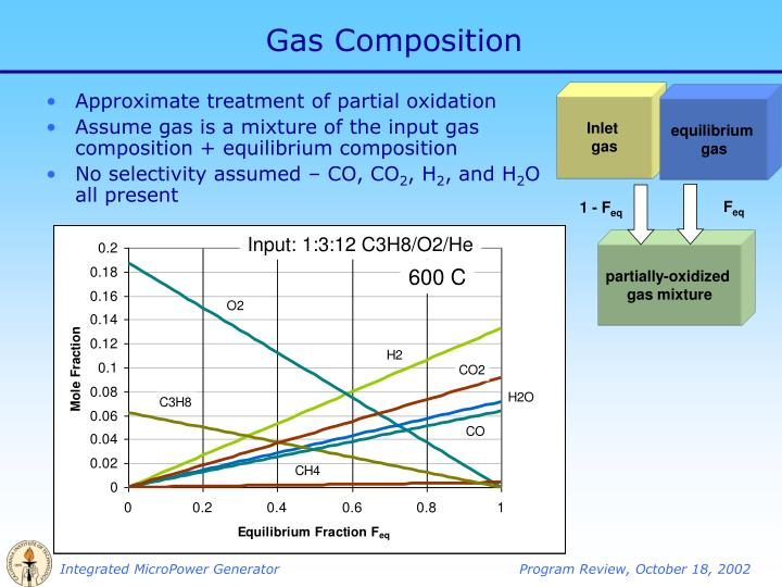Gas Composition
