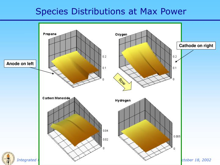 Species Distributions at Max Power
