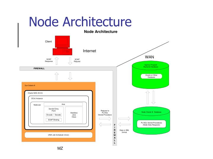Node Architecture