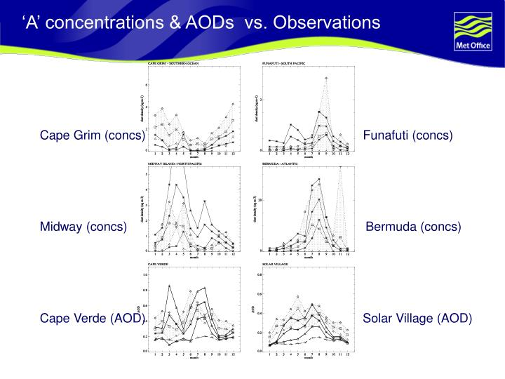'A' concentrations & AODs  vs. Observations