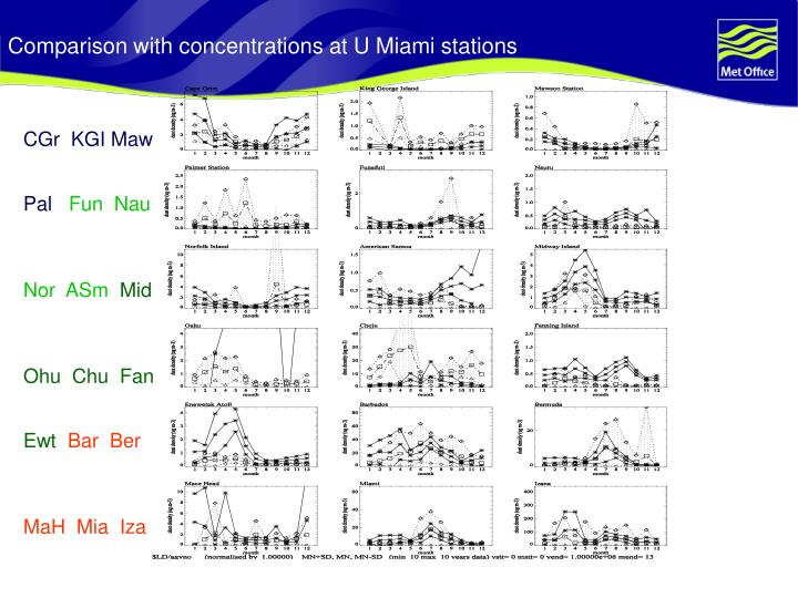 Comparison with concentrations at U Miami stations