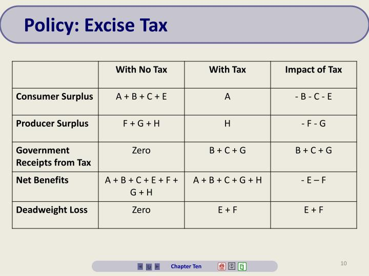 Policy: Excise Tax