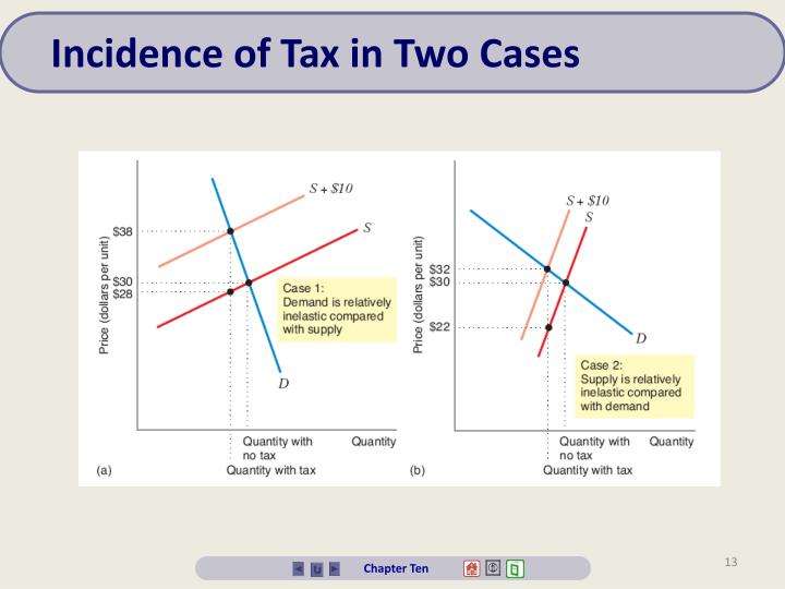 Incidence of Tax in Two Cases