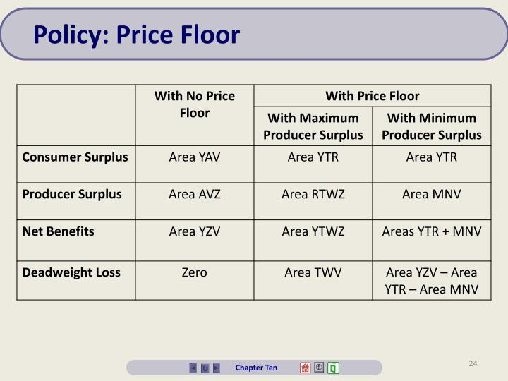 Policy: Price Floor
