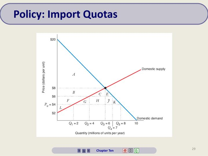 Policy: Import Quotas