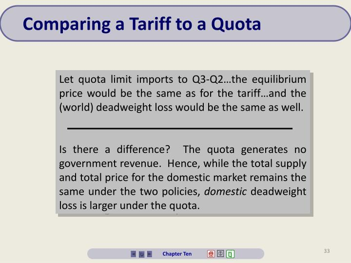 Comparing a Tariff to a Quota