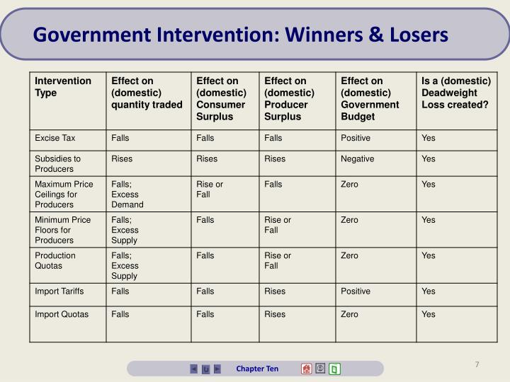 Government Intervention: Winners & Losers