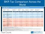 bkr tax comparison across the world1