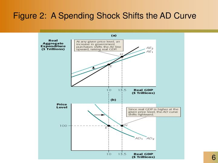 Figure 2:  A Spending Shock Shifts the AD Curve