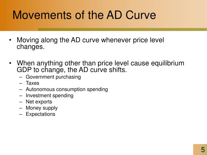 Movements of the AD Curve