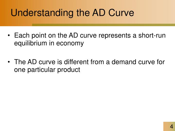 Understanding the AD Curve
