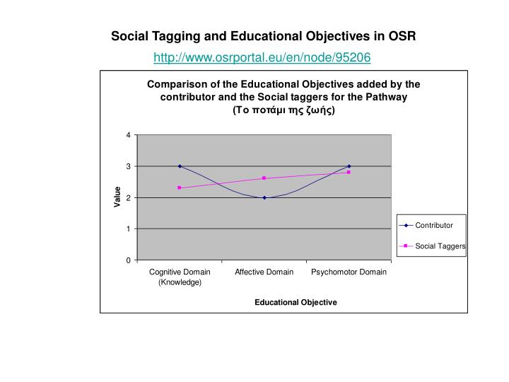 Social Tagging and Educational Objectives in OSR