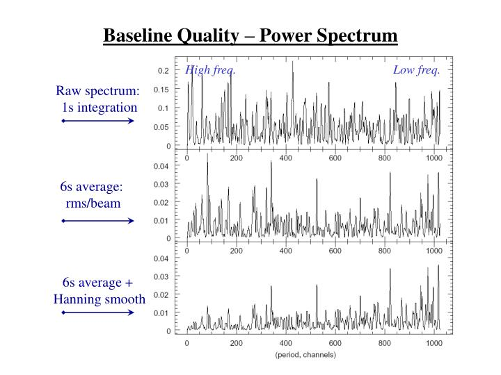 Baseline Quality – Power Spectrum