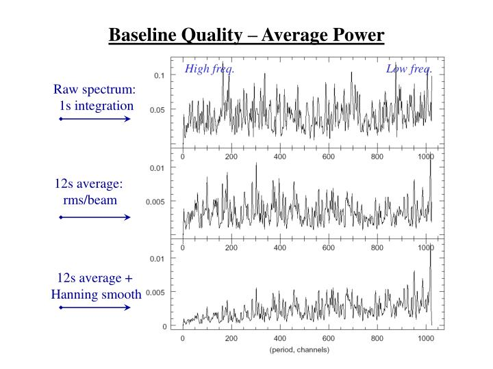 Baseline Quality – Average Power