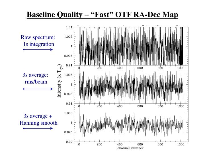 "Baseline Quality – ""Fast"" OTF RA-Dec Map"