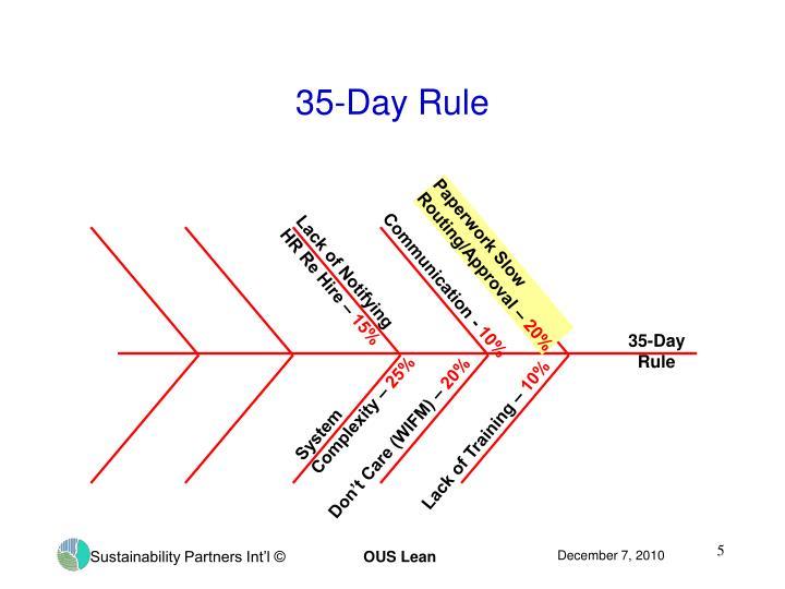 35-Day Rule