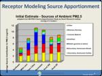 receptor modeling source apportionment