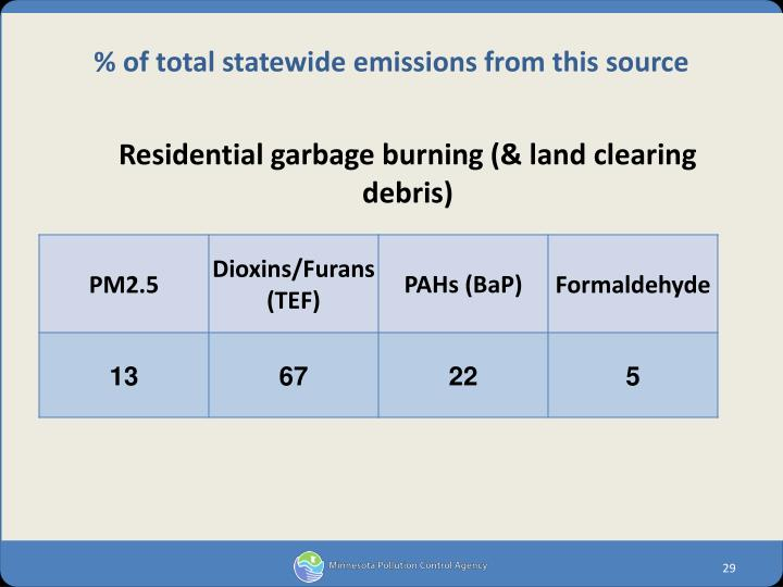 Residential garbage burning (& land clearing debris)