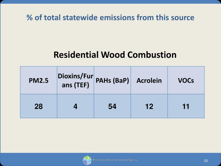 Residential Wood Combustion