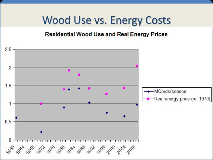 Wood Use vs. Energy Costs