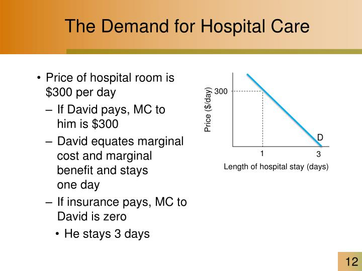 The Demand for Hospital Care