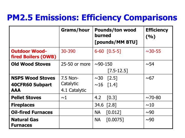PM2.5 Emissions: Efficiency Comparisons