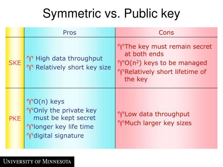 Symmetric vs. Public key