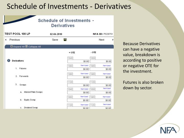 Schedule of Investments - Derivatives