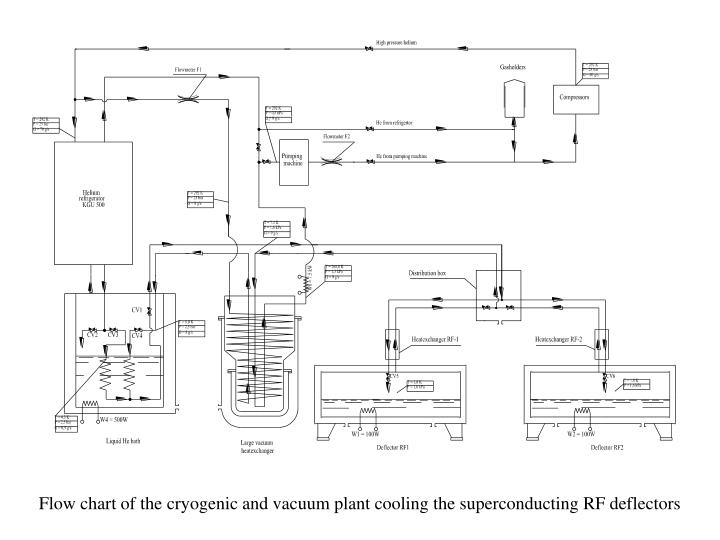 Flow chart of the cryogenic and vacuum plant cooling the superconducting RF deflectors