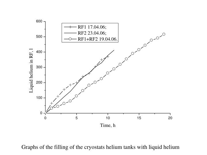 Graphs of the filling of the cryostats helium tanks with liquid helium