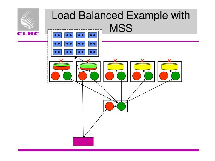 Load Balanced Example with MSS