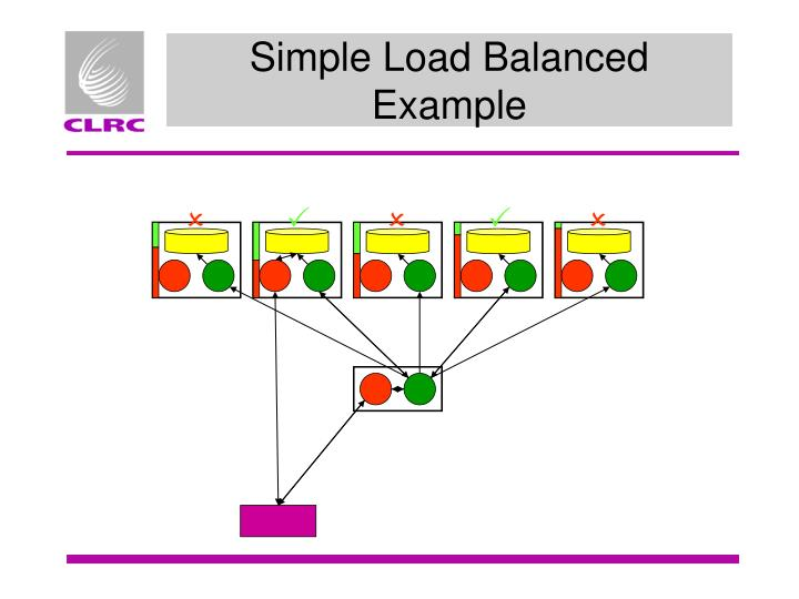 Simple Load Balanced Example
