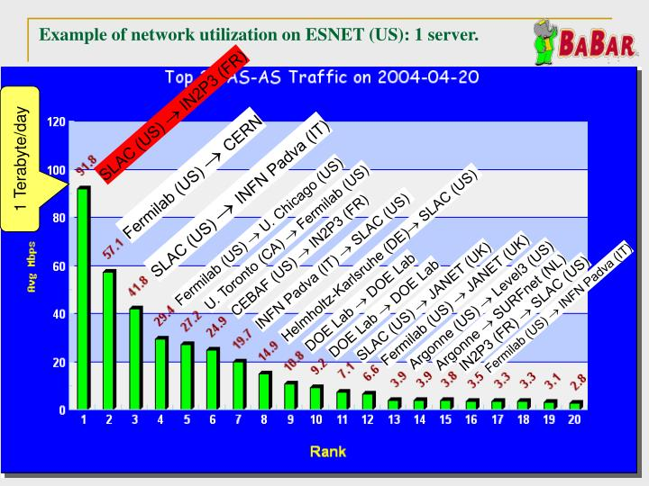 Example of network utilization on ESNET (US): 1 server.