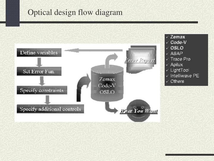 Optical design flow diagram