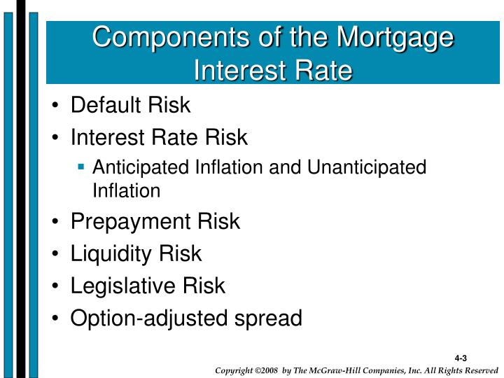 Components of the Mortgage Interest Rate