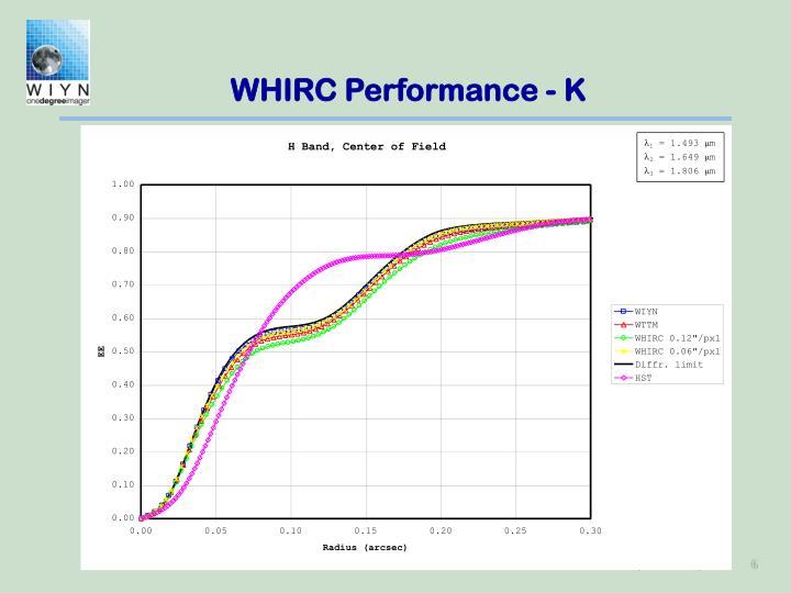 WHIRC Performance - K