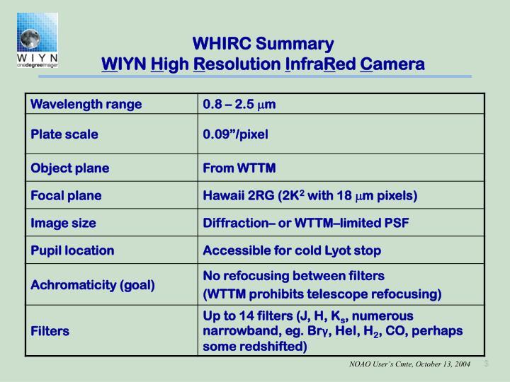 WHIRC Summary