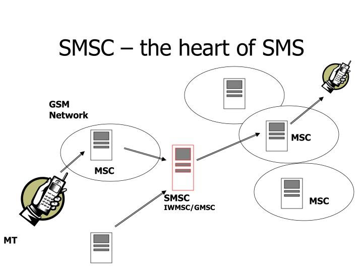 SMSC – the heart of SMS