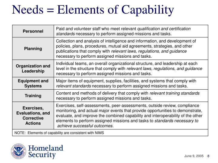 Needs = Elements of Capability
