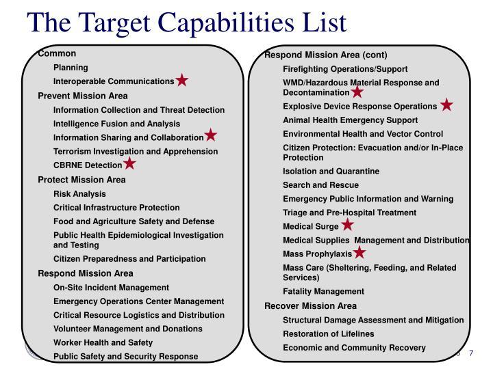 The Target Capabilities List