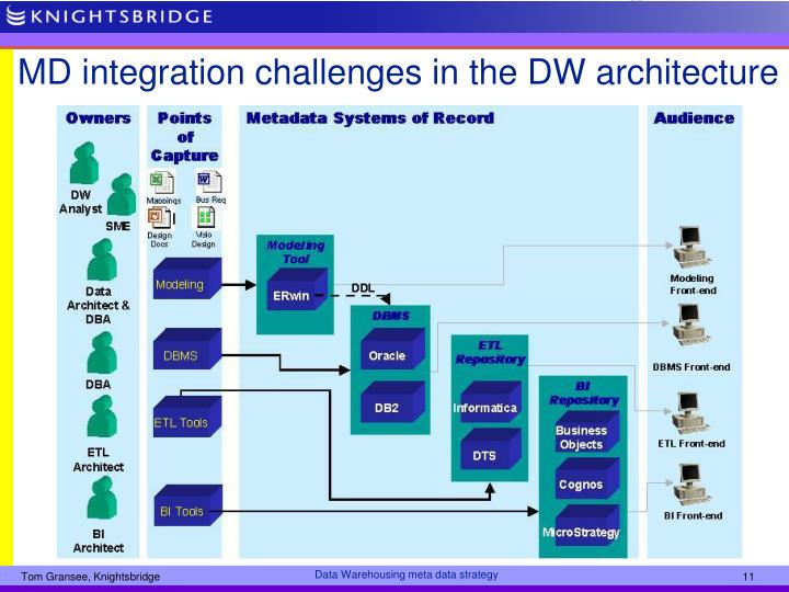 MD integration challenges in the DW architecture