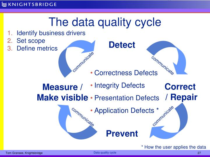 The data quality cycle