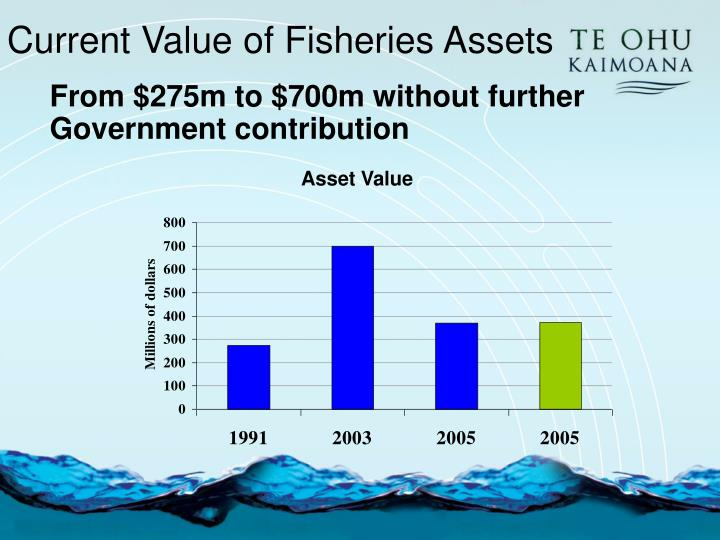 Current Value of Fisheries Assets