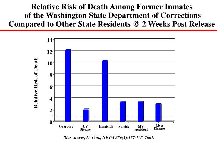 Relative Risk of Death Among Former Inmates