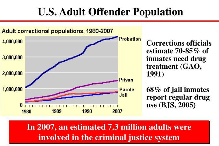 U.S. Adult Offender Population