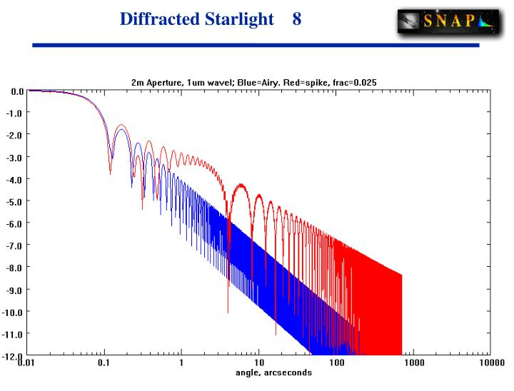 Diffracted Starlight    8