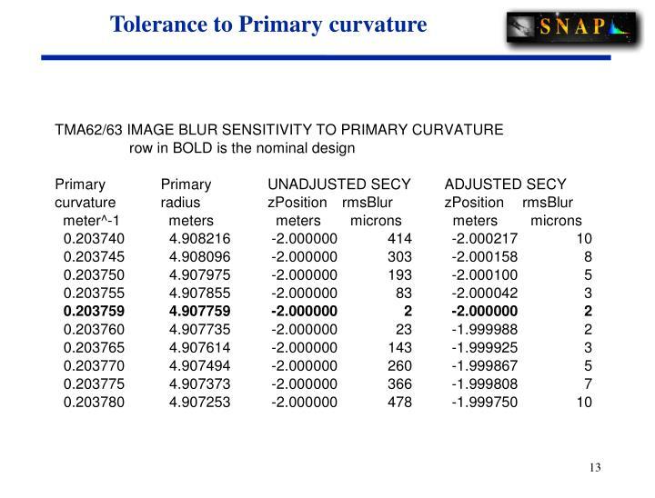 Tolerance to Primary curvature